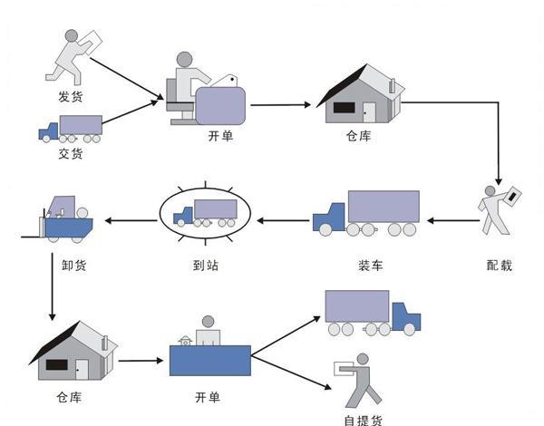 物流快递管理系统硬件结构图